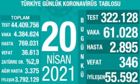 Türkiye'de vaka ve ölüm sayısında korkutan artış